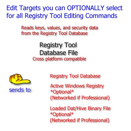 Registry Tool editing targets